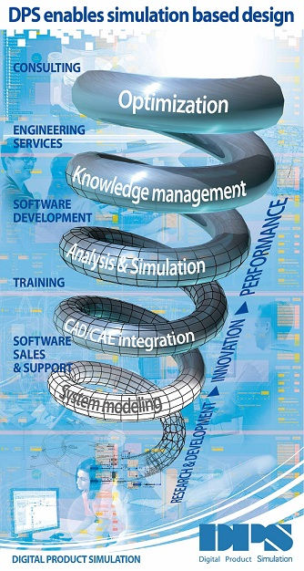 Optimization Simulation CAD CAE integration System Modeling
