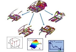 ALTERNOVA logiciel optimisation multi-disciplinaire | crash vibratoire par plan d'experiences