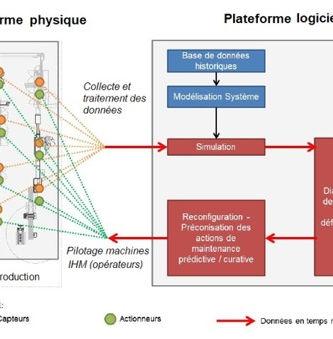 Data Science DOE Graph-based engineering | Prestation Service