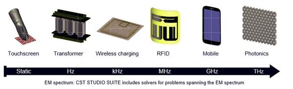 CST basse et haute fréquence - logiciel électromagnétisme