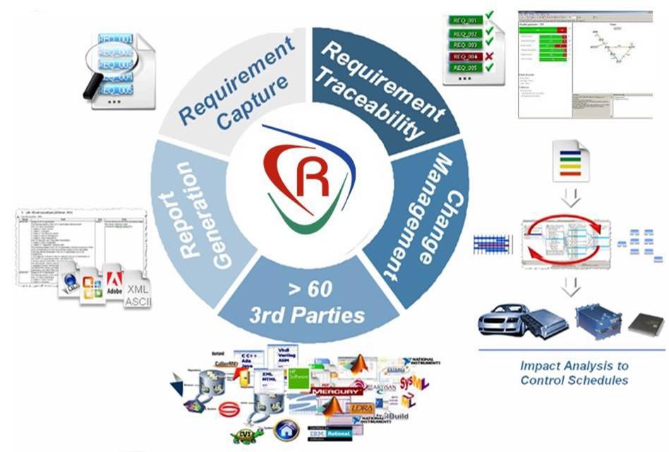 DPS revendeur spécialisé Reqtify | Achat Location Vente