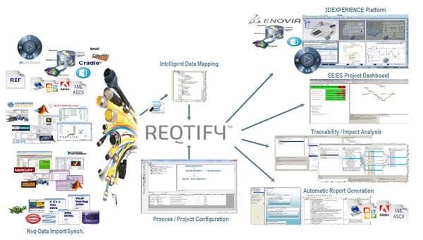 Logiciel Reqtify Dassault | Tracabilité Capture Gestion desExigences