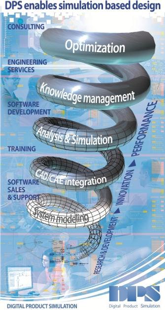 simulation based design