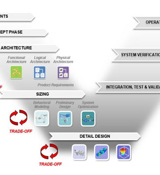 Transformation digitale - Jumeau numérique - SPDM PLM MBSE | conseil service consulting