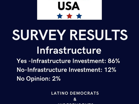 Results: Majority of Latino/a Voters Support Infrastructure Effort!