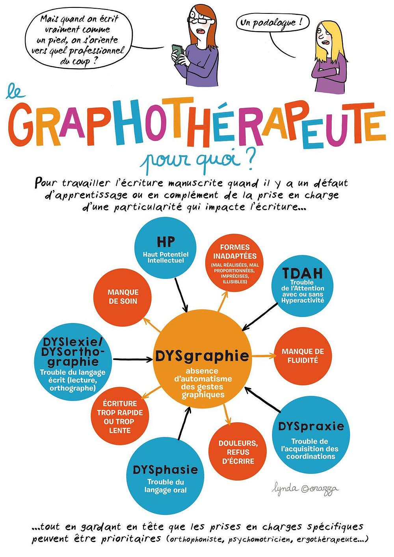 consulter un graphotherapeute