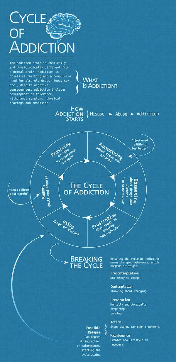 addiction cycle.jpg