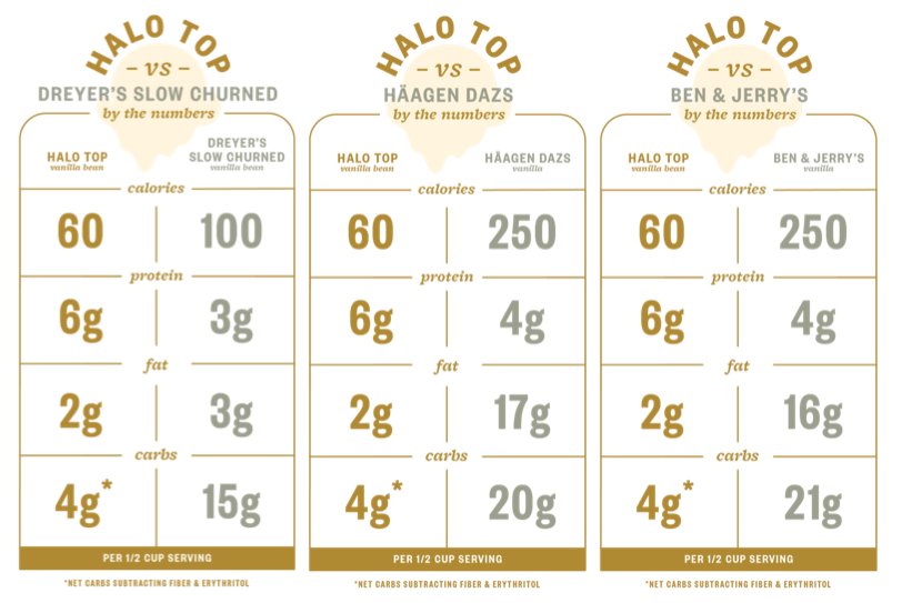Halo Top vs. other leading Ice Cream brands