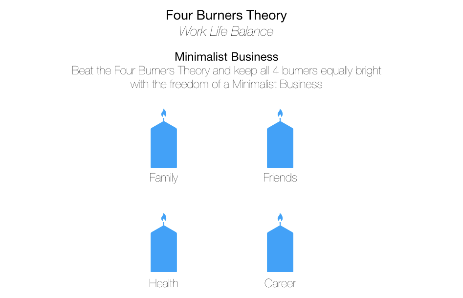 Four Burners Theory