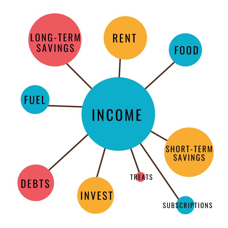 types of budgets: zero sum budget