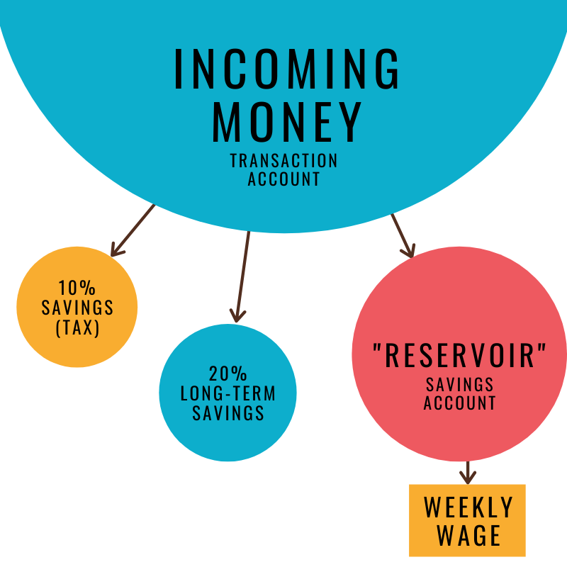 types of budgets: reservoir budget