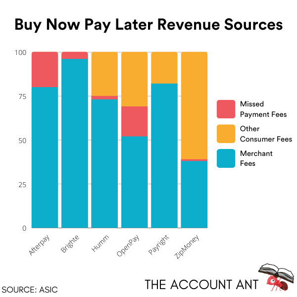 How Buy Now Pay Later Services make money: how afterpay makes money