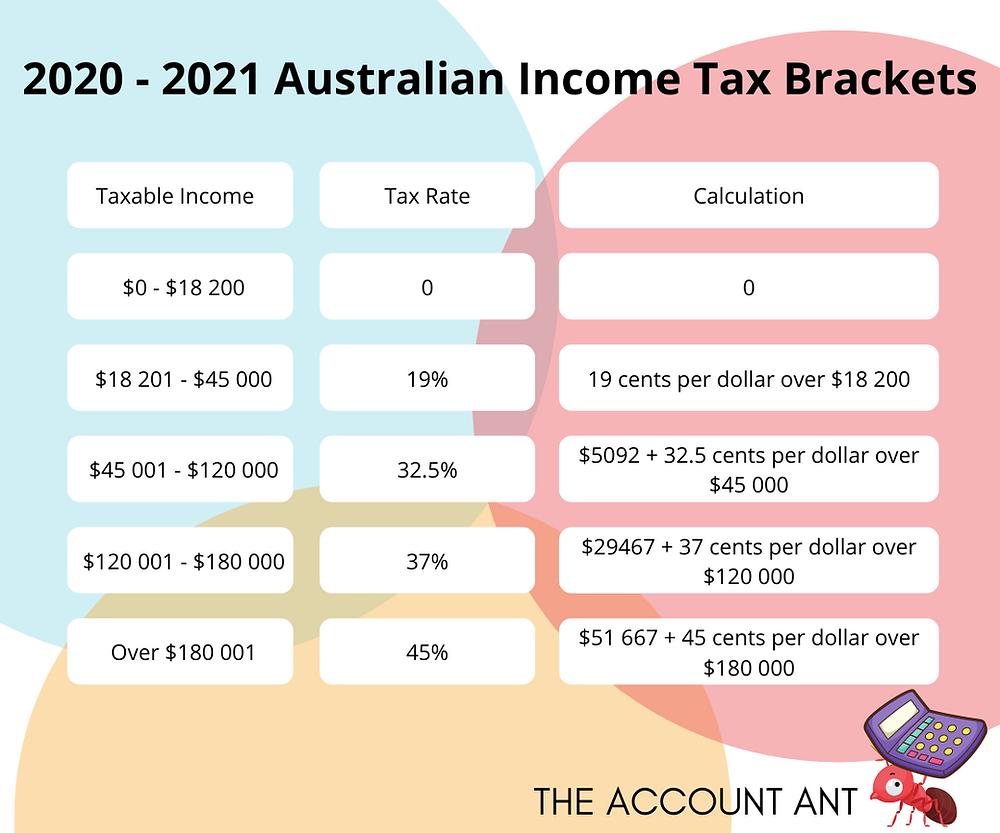 2021 australian income brackets tax