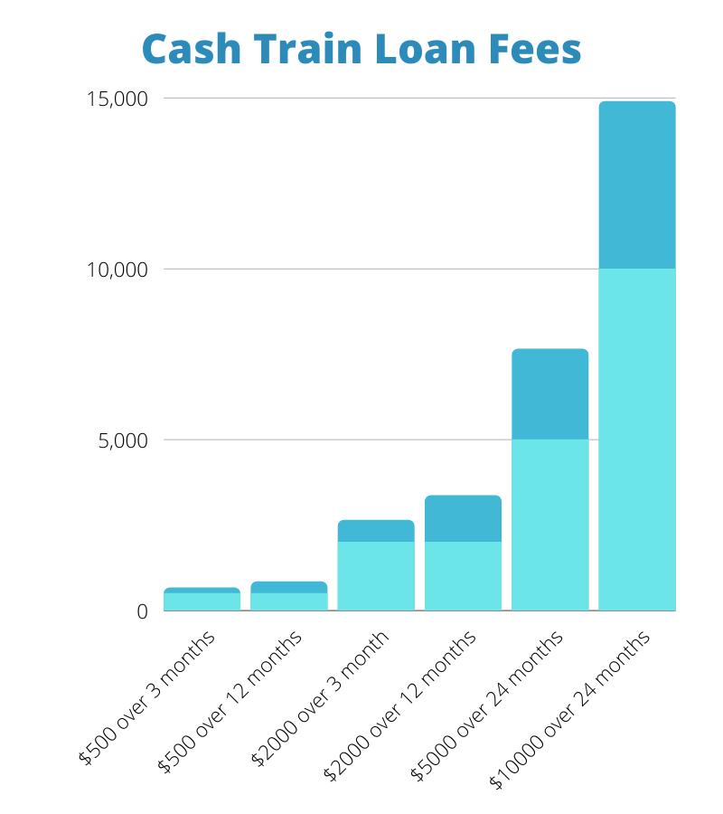 cash train loan fees graph
