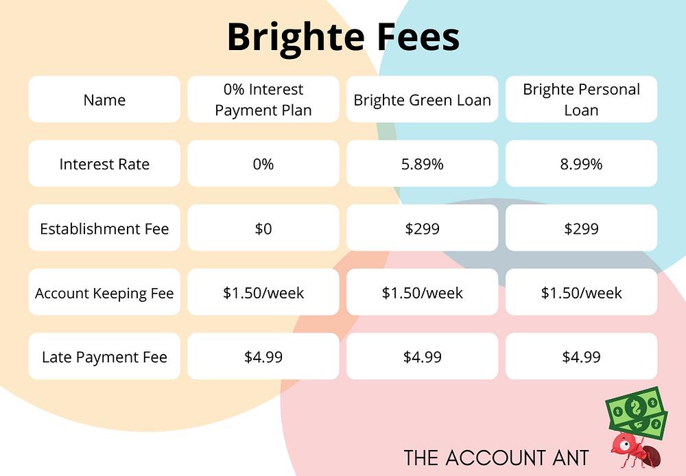 Brighte loan fees