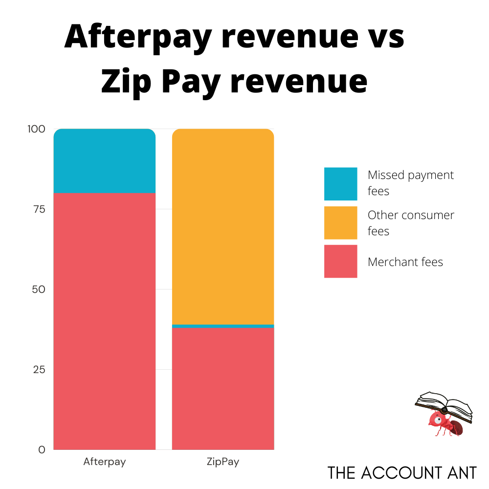 how does afterpay make money compared to zip pay