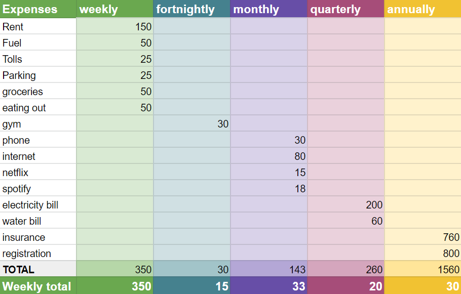 table showing annual, quarterly, monthly and weekly expenses