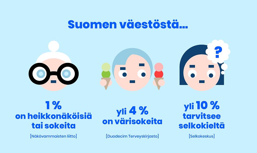 Suomen väestöstä 1 % on heikkonäköisiä tai sokeita, yli 4 % on värisokeita ja yli 10 % tarvitsee selkokieltä.