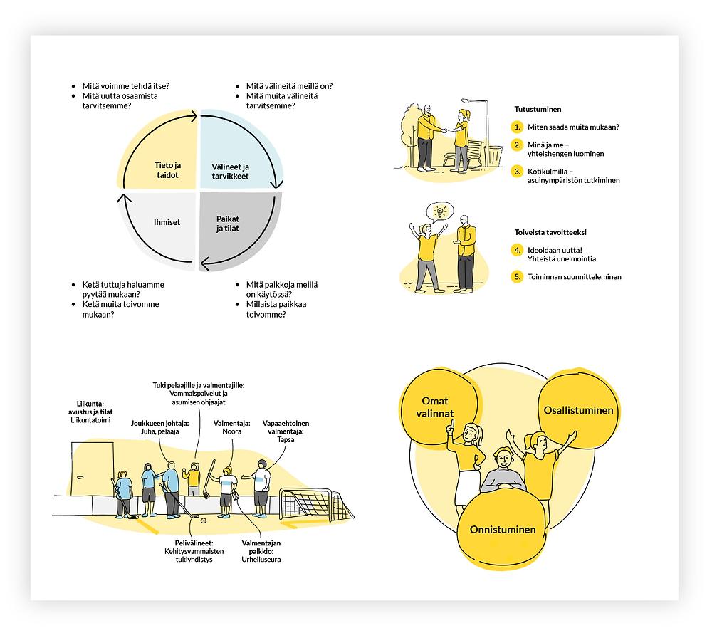 Hankeopas – esimerkkejä infografiikasta