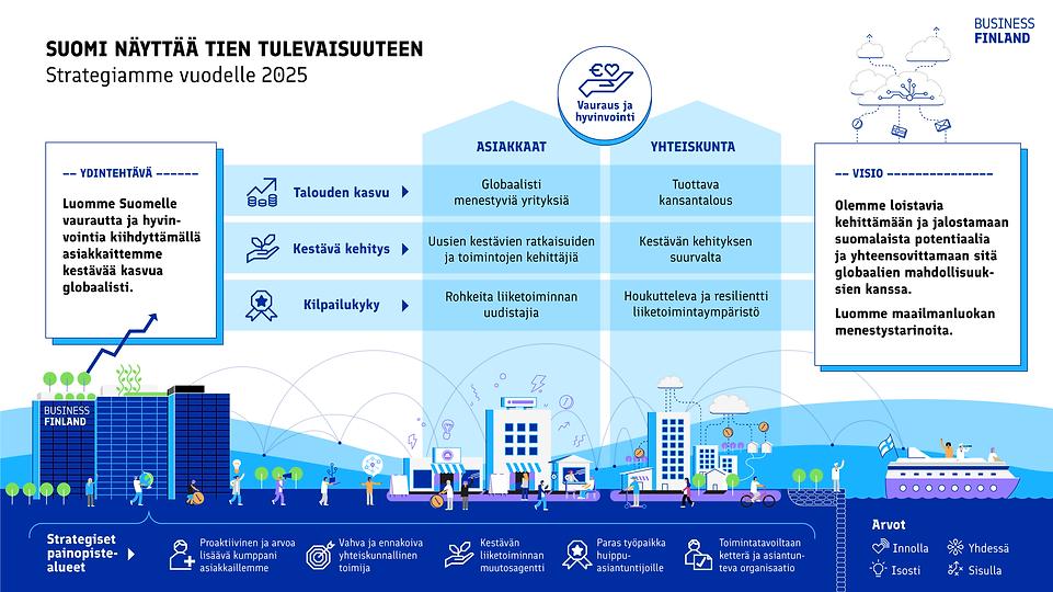 Business_Finland_Strategia_Suomi-01.png