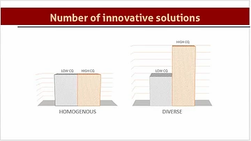 An infographic of the number of innovative solutions showing that a diverse team with high CQ outperforms homogenous groups with high CQ.