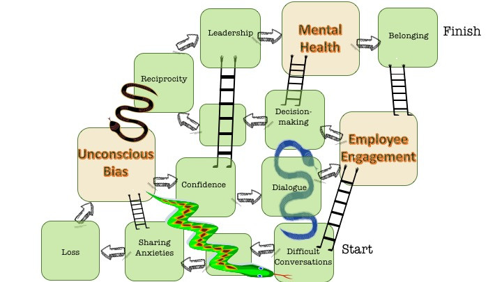 Snakes & Ladders of Being Human