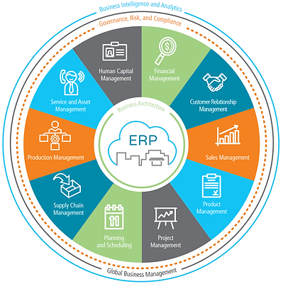 Epicor ERP modules: Production management, Supply chain management, planning and scheduling, project management, product management, sales management, customer relationship management, financial management, human capital management, service and asset management