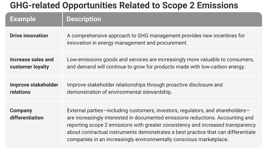 GHG Related Opportunities.png