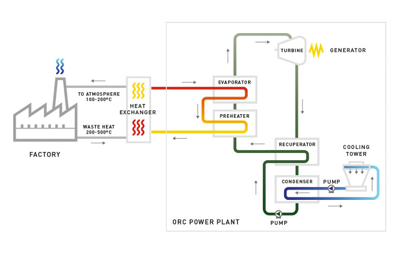 exergy-heat-industrial-orc-cycle.png