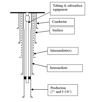 o&g well drill schematic.png