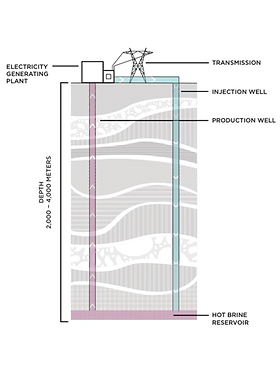 Geothermal Energy Diagram - Revised.png