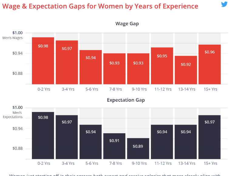 Gender pay gap and expectations gap, hired.com