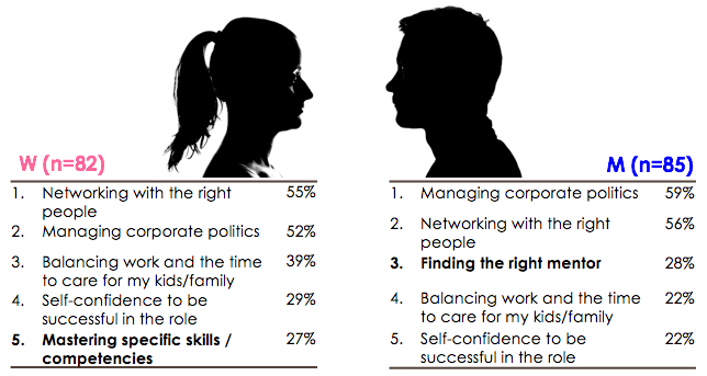 Gender differences in challenges to reach to the top, corporate politics, networking challenges