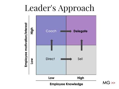 situational leadership, middle management, delegation
