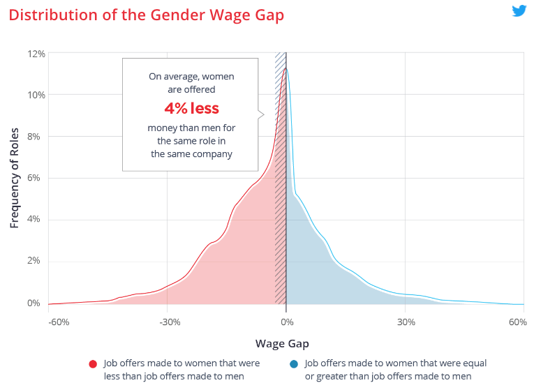 Distribution of the Gender Wage Gap