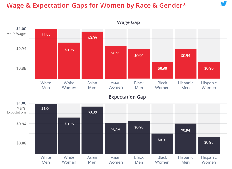Wage and expectation gaps for Women by Race and Gender