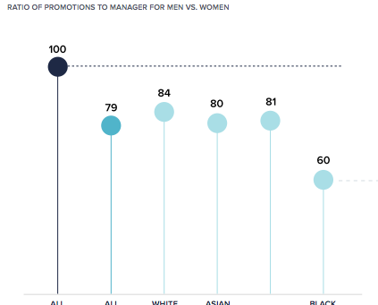 How Promotions Work in Companies And Why This Hinders Women's Careers