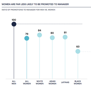 Women are less likely to be promoted to manager, Leanin.org, Women in the workplace