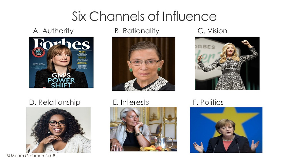 Six Influence Channels, Art of Woo