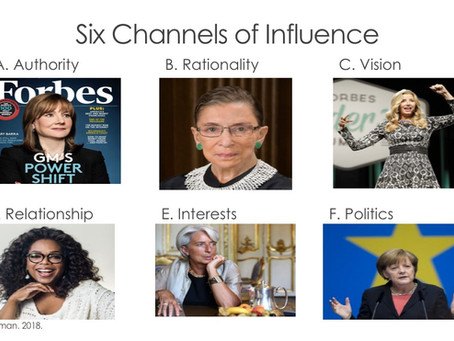 Six Ways to Influence Work Situations: A Strategic Tool