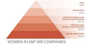 Catalyst Women in S&P 500 Companies