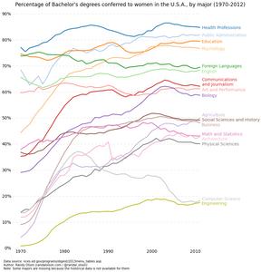 undergraduate degrees by gender, women in STEM