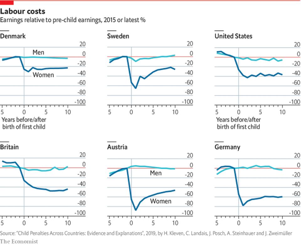 cost of motherhood, the economist