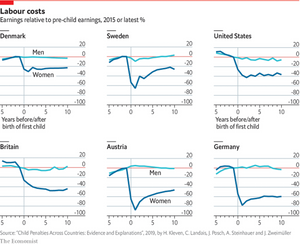 cost of motherhood, the economist