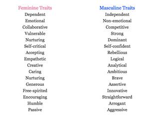 masculine and feminine values, women's leadership