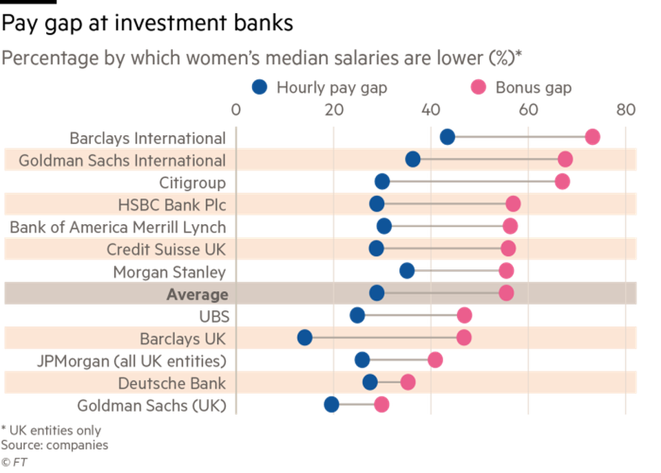 Gender pay gap in banking, financial times