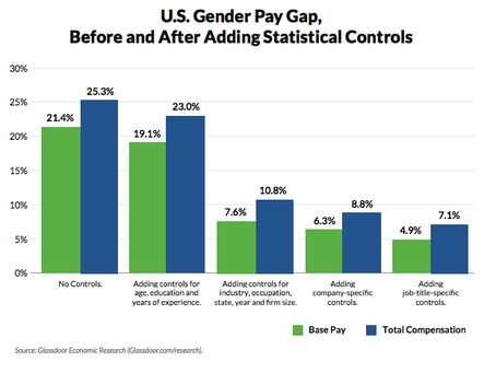 What Contributes to the Gender Pay Gap?