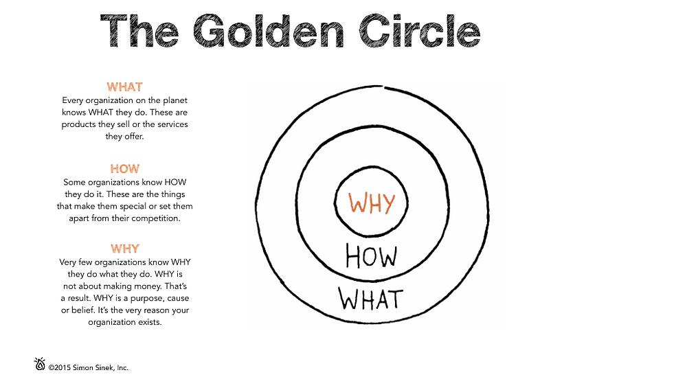 The Golden Circle, Simon Sinek