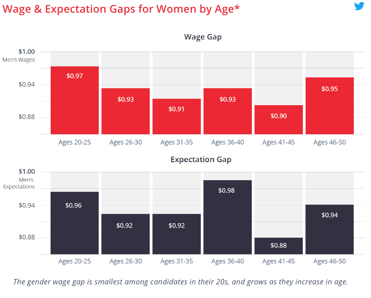 Wage and expectations gaps for women by age