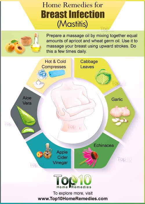 6 basic home remedies that will help you to manage the breast infection